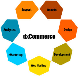 dxCommerce Overview