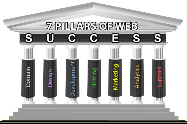 The seven pillars of web success